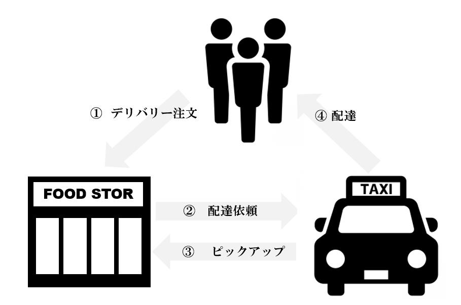 【百貨店様向け】タクシー宅配サービス