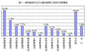 東京都における繁華街利用実態調査(平成13年3月)
