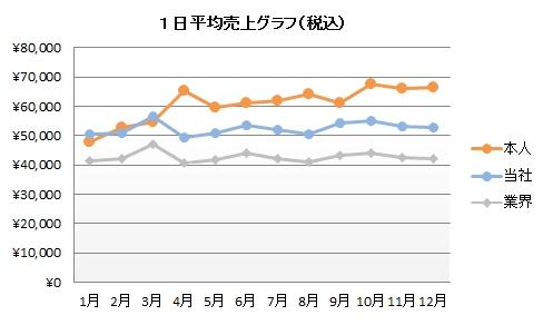 H・Kさん売上グラフ