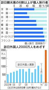訪日外国人2000万人